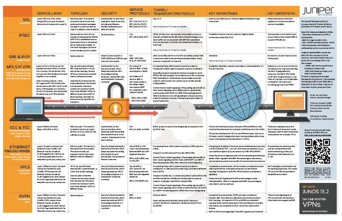 Типы VPN от Juniper Networks