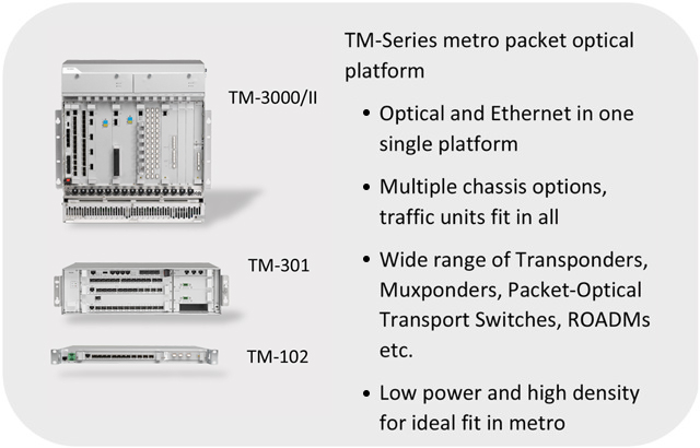 Infinera TM-Series