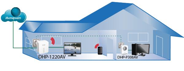D-Link PowerLine Scheme