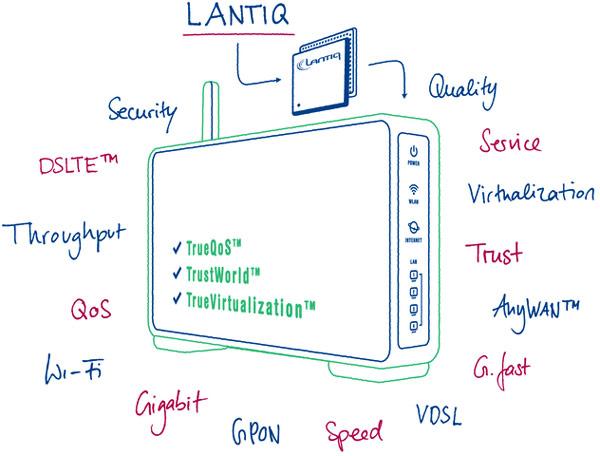 Lantiq GRX350