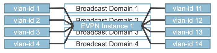 VLAN Aware service